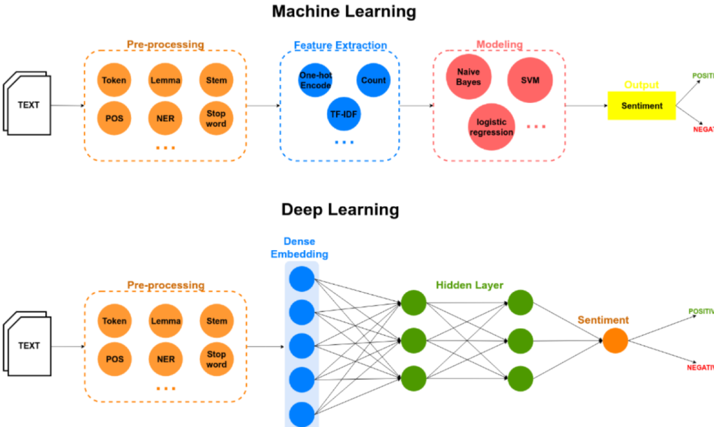 machine learning vs deep learning per il sentiment analysis